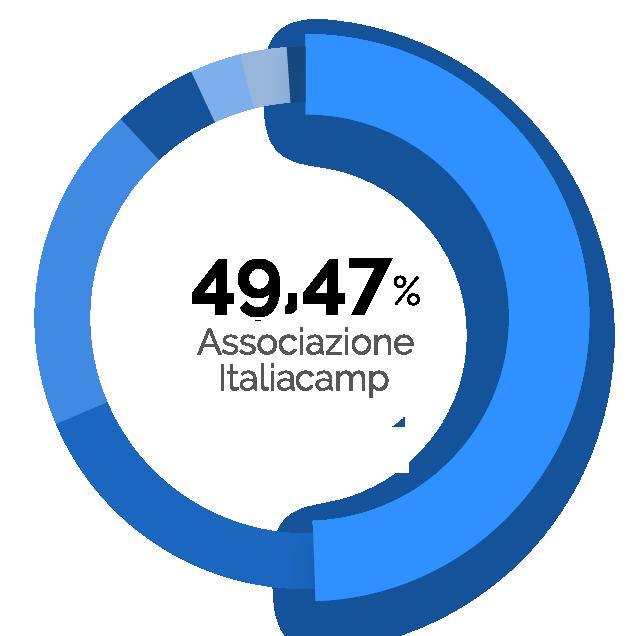 49,47% ItaliaCamp