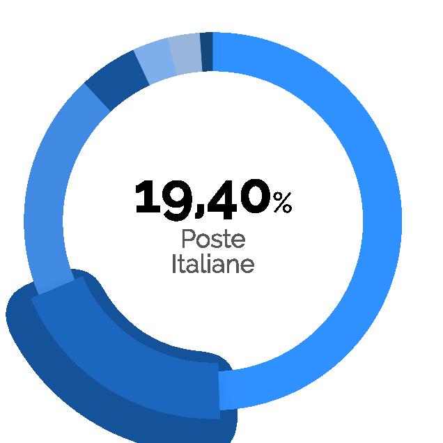 19,40% Poste italiane