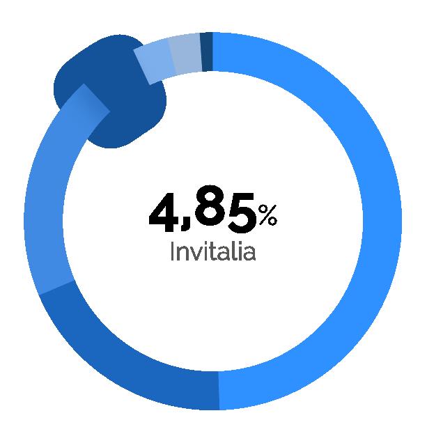 5% Invitalia