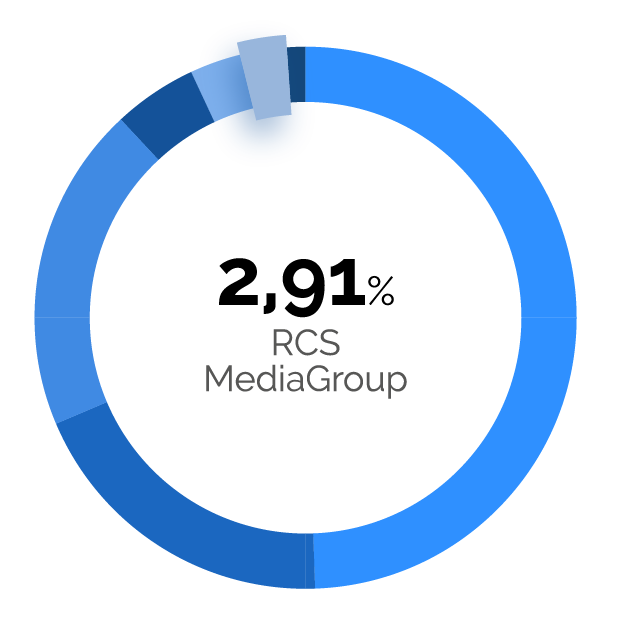 2,91% RCS Mediagroup