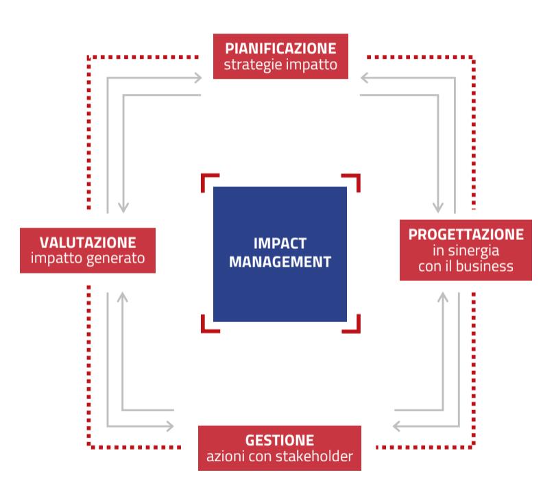 Italiacamp impact management