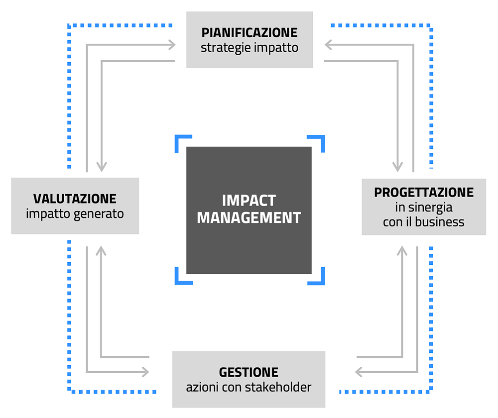 grafico-impact-IC